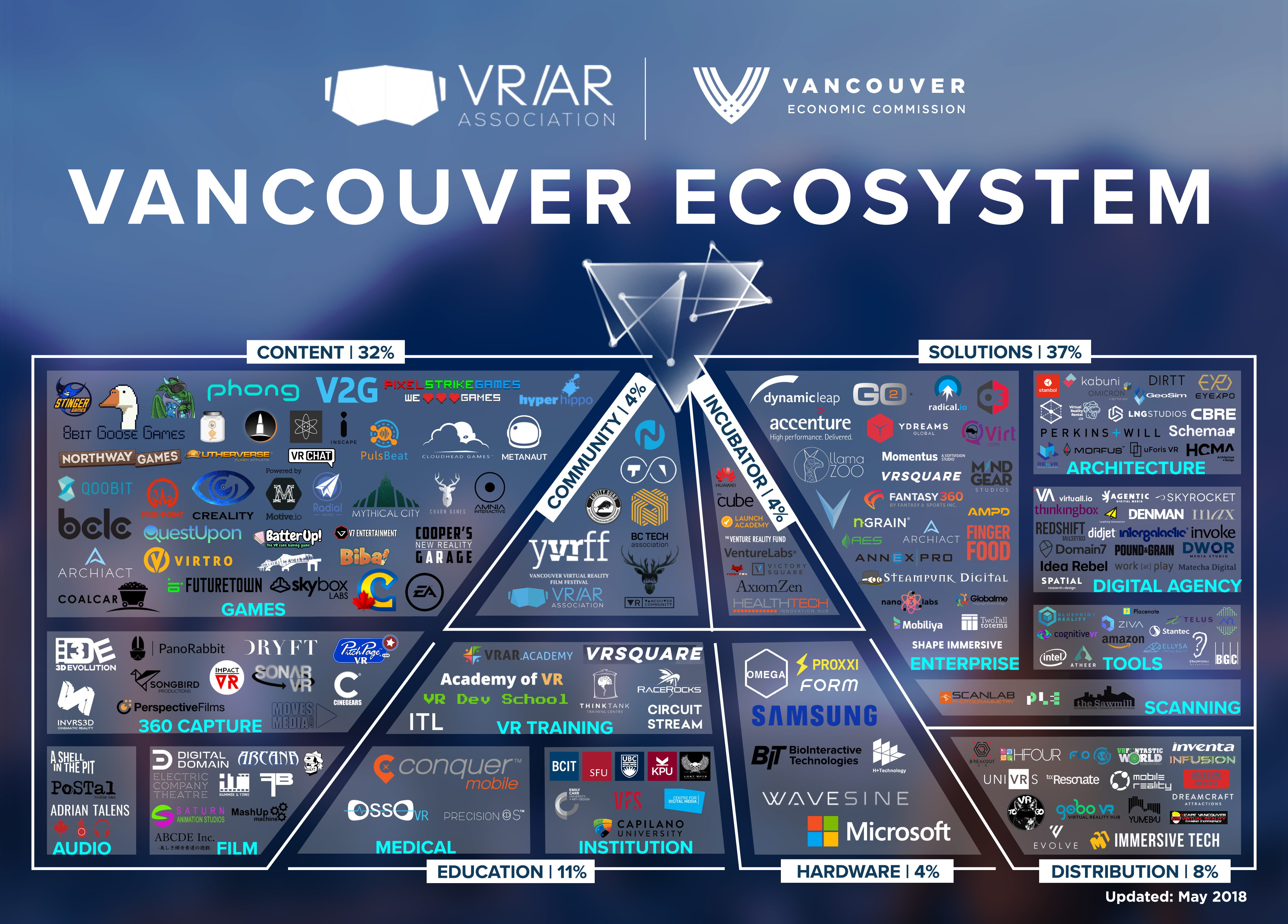 Vancouver's Virtual Reality and Augmented Reality (Ar and VR) Sector is comprised of over 200 companies.