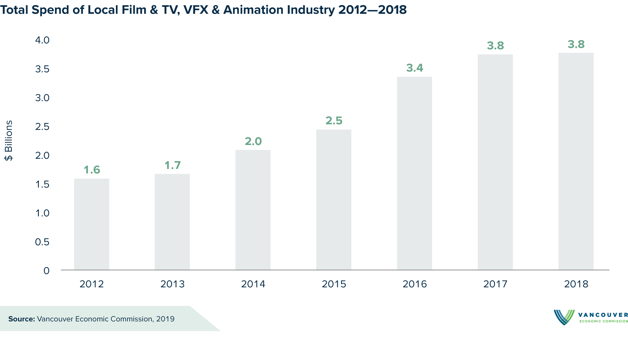 Vancouver Economic Commission reports Film & TV Industry paid $10.2 billion in local wages from 2012–2018